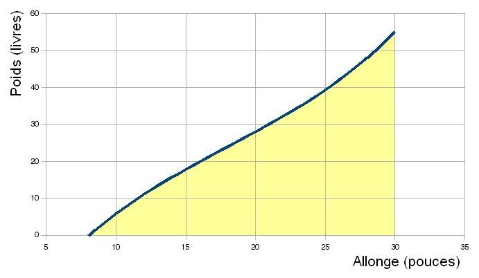 courbe poids-allonge-coul.jpg