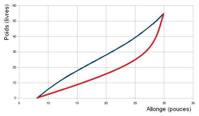 courbe poids-allonge_comp.jpg